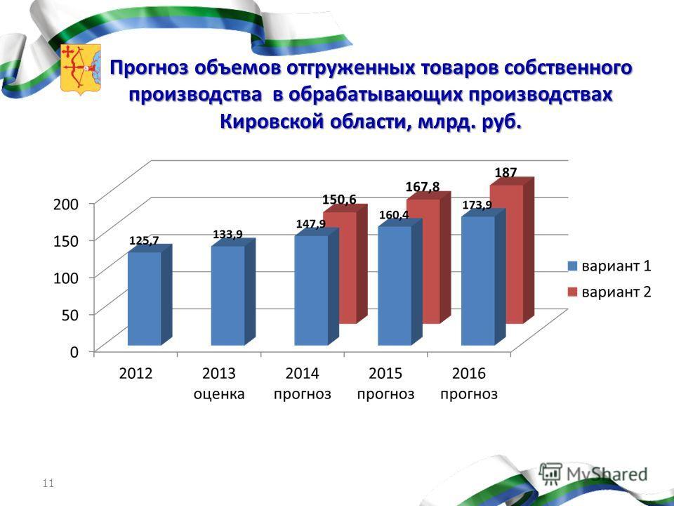 Прогноз объемов отгруженных товаров собственного производства в обрабатывающих производствах Кировской области, млрд. руб. 11