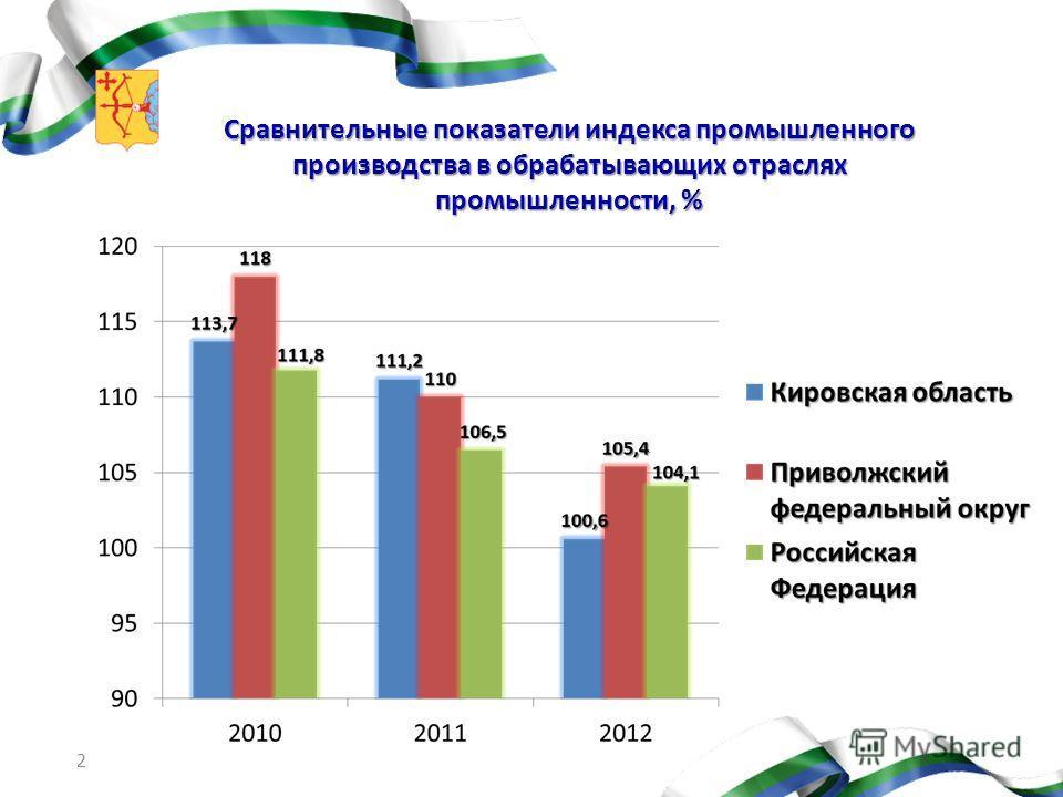 2 Сравнительные показатели индекса промышленного производства в обрабатывающих отраслях промышленности, %
