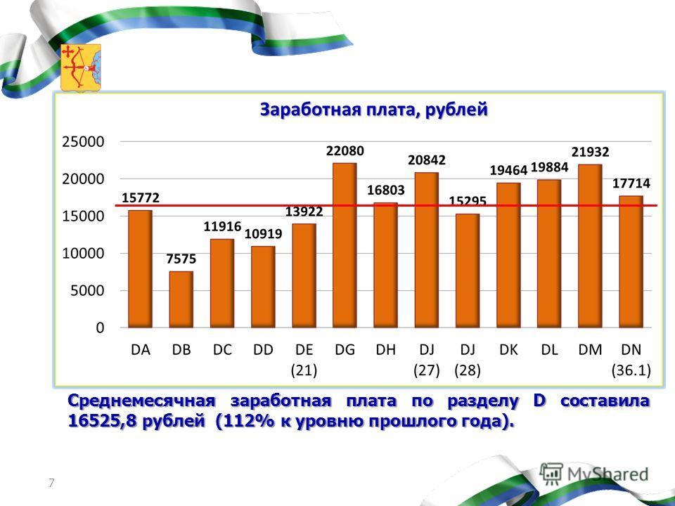 7 Среднемесячная заработная плата по разделу D составила 16525,8 рублей (112% к уровню прошлого года).