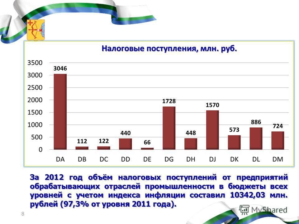 8 За 2012 год объём налоговых поступлений от предприятий обрабатывающих отраслей промышленности в бюджеты всех уровней с учетом индекса инфляции составил 10342,03 млн. рублей (97,3% от уровня 2011 года).