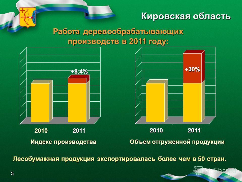 Кировская область Работа деревообрабатывающих производств в 2011 году: Объем отгруженной продукции 3 20102011 +30% Индекс производства 20102011 +8,4% Лесобумажная продукция экспортировалась более чем в 50 стран.