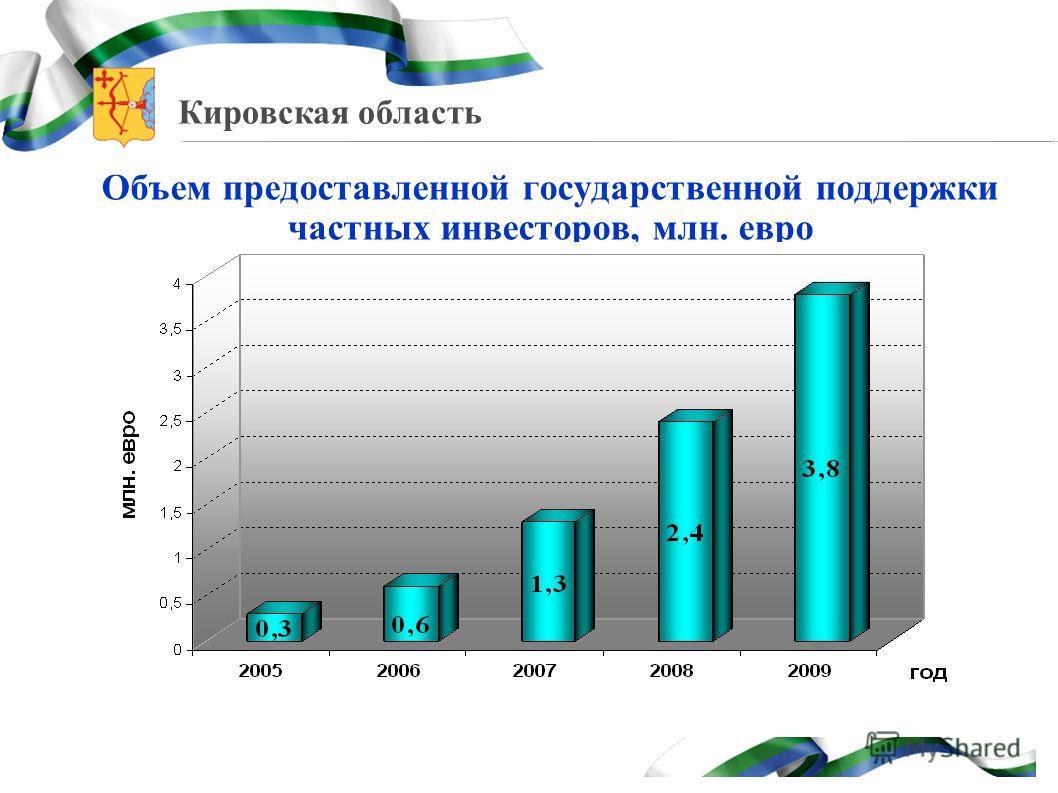 Кировская область Объем предоставленной государственной поддержки частных инвесторов, млн. евро