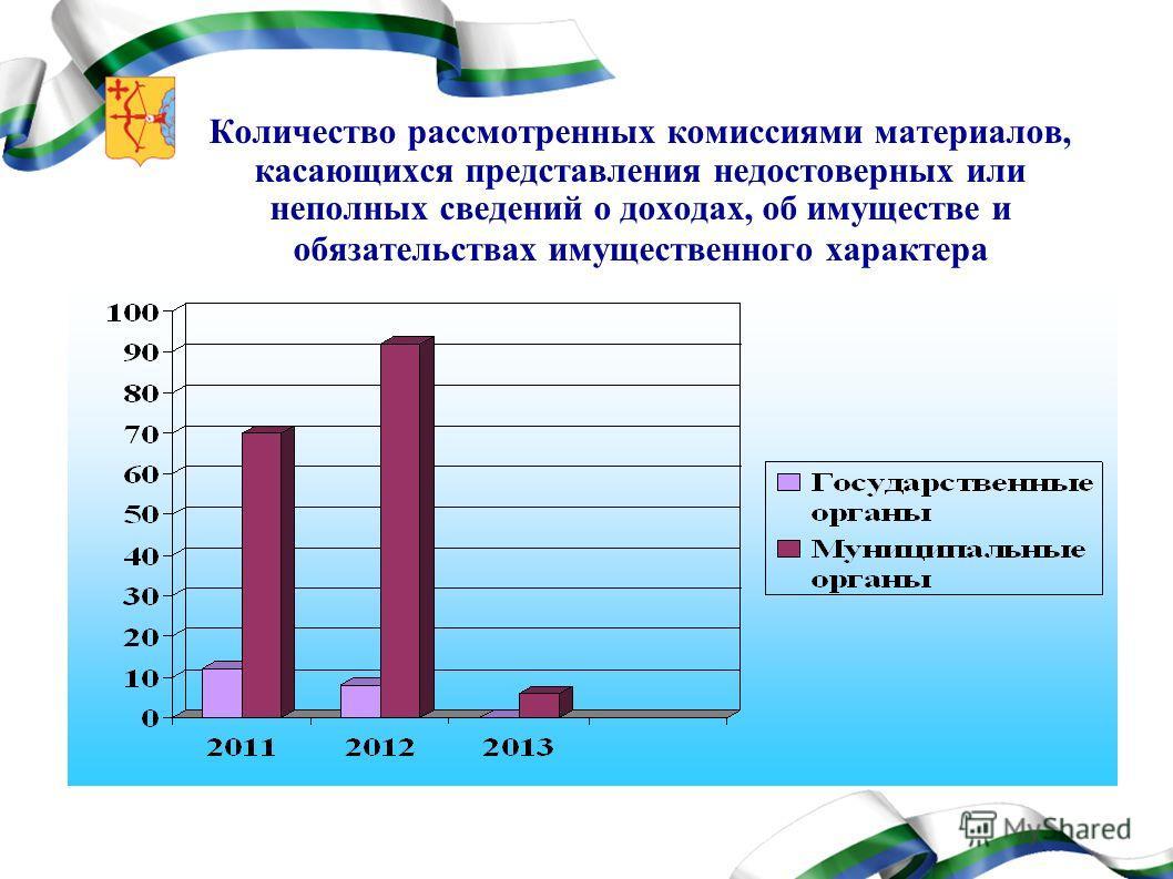 Количество рассмотренных комиссиями материалов, касающихся представления недостоверных или неполных сведений о доходах, об имуществе и обязательствах имущественного характера