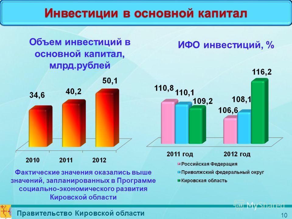 Инвестиции в основной капитал Объем инвестиций в основной капитал, млрд.рублей ИФО инвестиций, % Фактические значения оказались выше значений, запланированных в Программе социально-экономического развития Кировской области Правительство Кировской обл