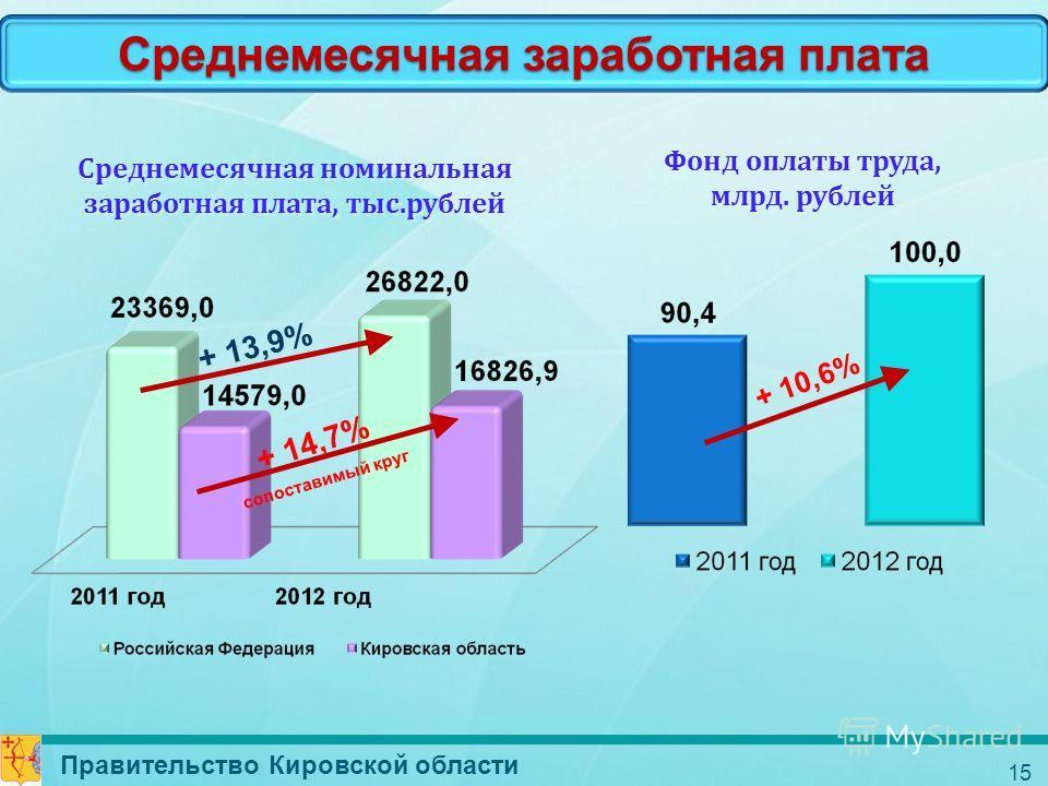 Среднемесячная заработная плата Среднемесячная номинальная заработная плата, тыс. рублей Фонд оплаты труда, млрд. рублей Фонд оплаты труда, млрд. рублей + 10,6% + 13,9% + 14,7% Правительство Кировской области 15 сопоставимый круг