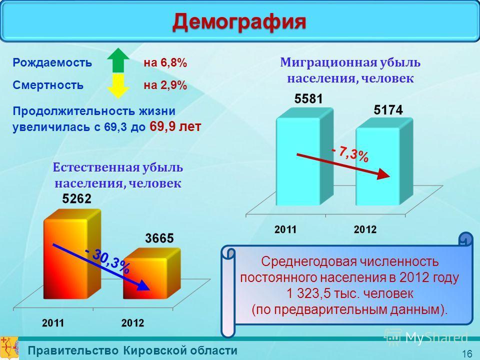Демография Правительство Кировской области 16 Естественная убыль населения, человек - 30,3% Миграционная убыль населения, человек - 7,3% Среднегодовая численность постоянного населения в 2012 году 1 323,5 тыс. человек (по предварительным данным). Рож