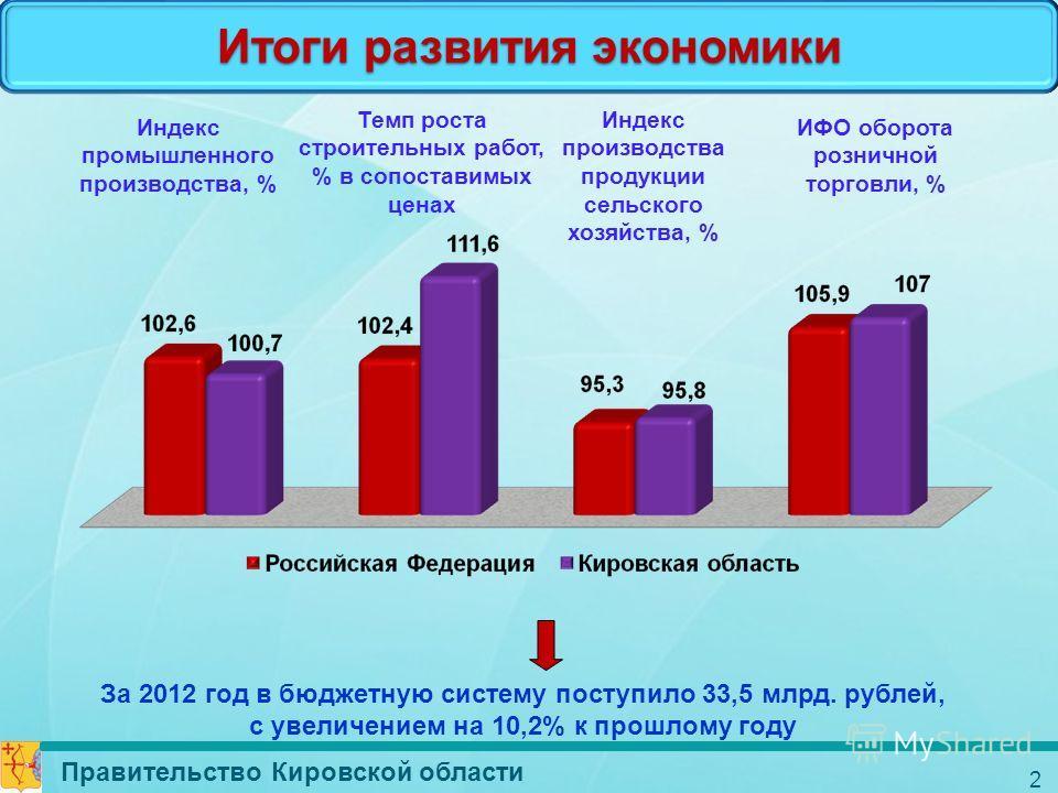 2 Итоги развития экономики Индекс промышленного производства, % Темп роста строительных работ, % в сопоставимых ценах Индекс производства продукции сельского хозяйства, % ИФО оборота розничной торговли, % За 2012 год в бюджетную систему поступило 33,