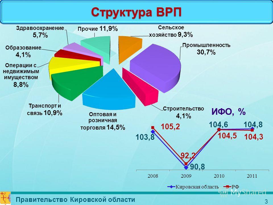3 ИФО, % Структура ВРП Правительство Кировской области