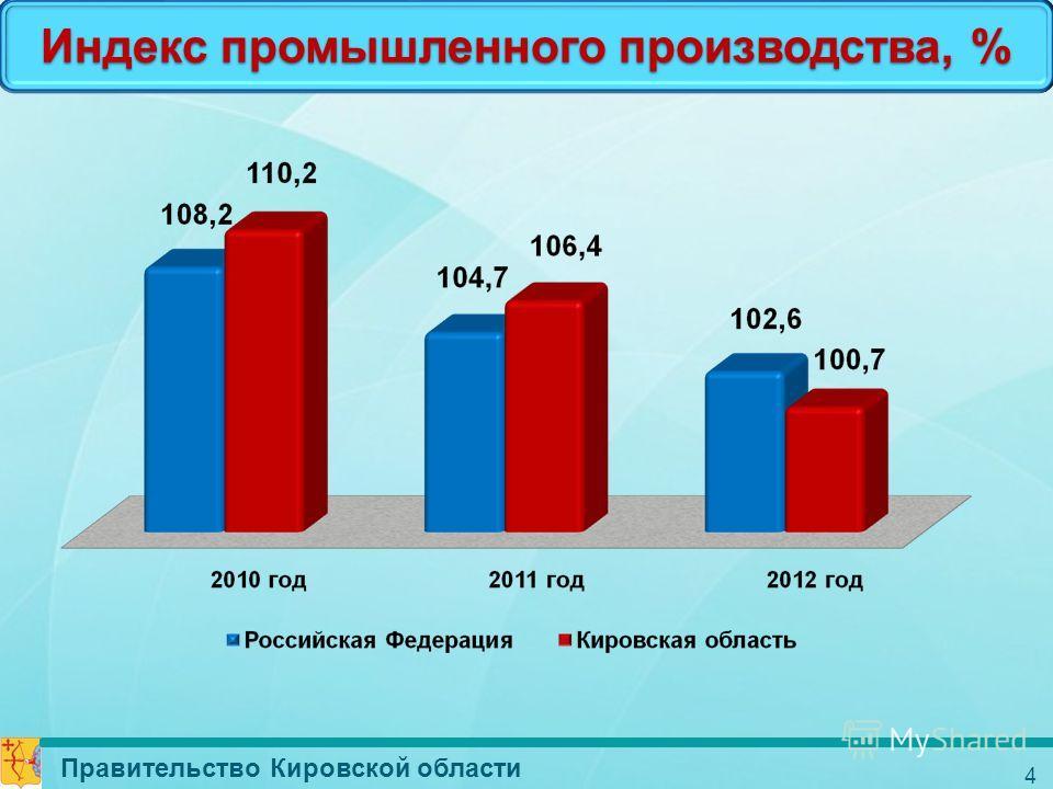 4 Индекс промышленного производства, % Правительство Кировской области