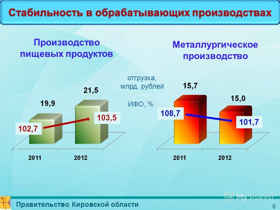 Стабильность в обрабатывающих производствах Производство пищевых продуктов ИФО, % Металлургическое производство отгрузка, млрд. рублей Правительство Кировской области 6 102,7 103,5 101,7 108,7