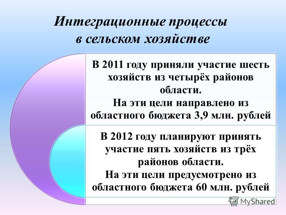 В 2011 году приняли участие шесть хозяйств из четырёх районов области. На эти цели направлено из областного бюджета 3,9 млн. рублей В 2012 году планируют принять участие пять хозяйств из трёх районов области. На эти цели предусмотрено из областного б