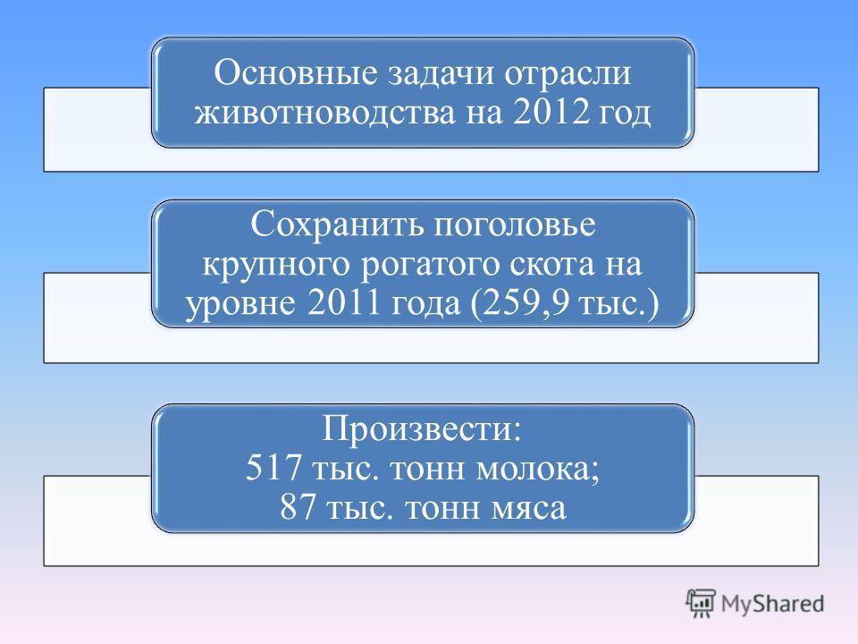 Основные задачи отрасли животноводства на 2012 год Сохранить поголовье крупного рогатого скота на уровне 2011 года (259,9 тыс.) Произвести: 517 тыс. тонн молока; 87 тыс. тонн мяса