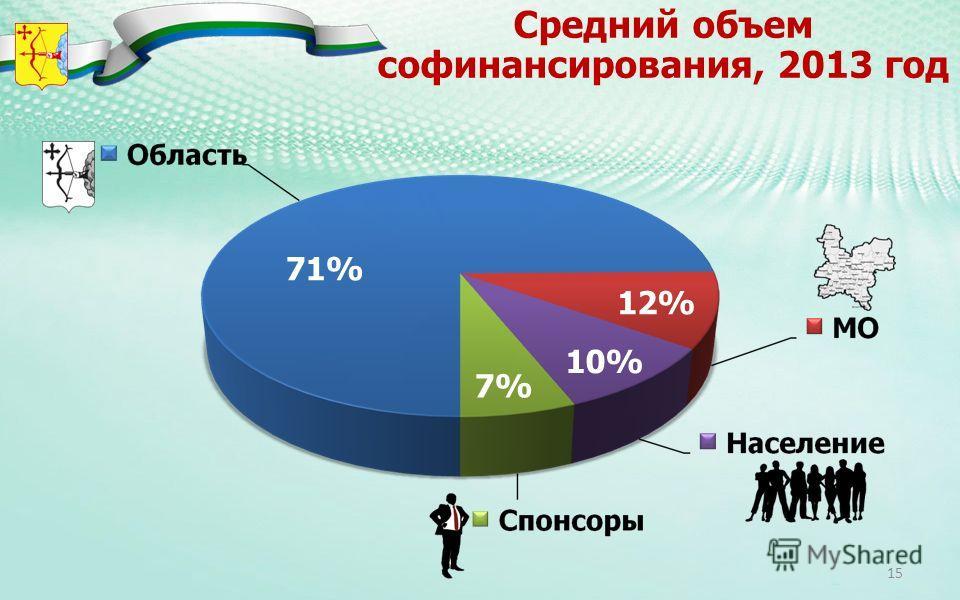 Средний объем софинансирования, 2013 год 71% 12% 10% 7% 15