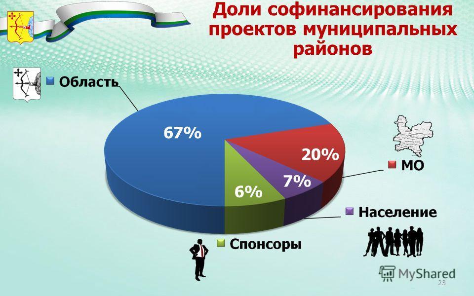 Доли софинансирования проектов муниципальных районов 67% 20% 7% 6% 23