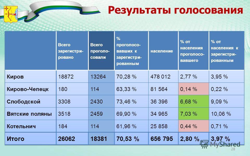Результаты голосования 28