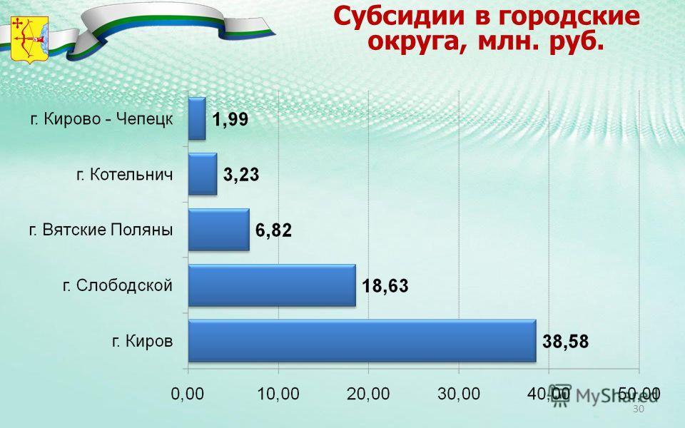 Субсидии в городские округа, млн. руб. 30