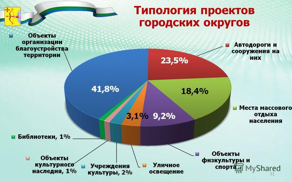Типология проектов городских округов 41,8% 23,5% 18,4% 9,2%3,1% 31