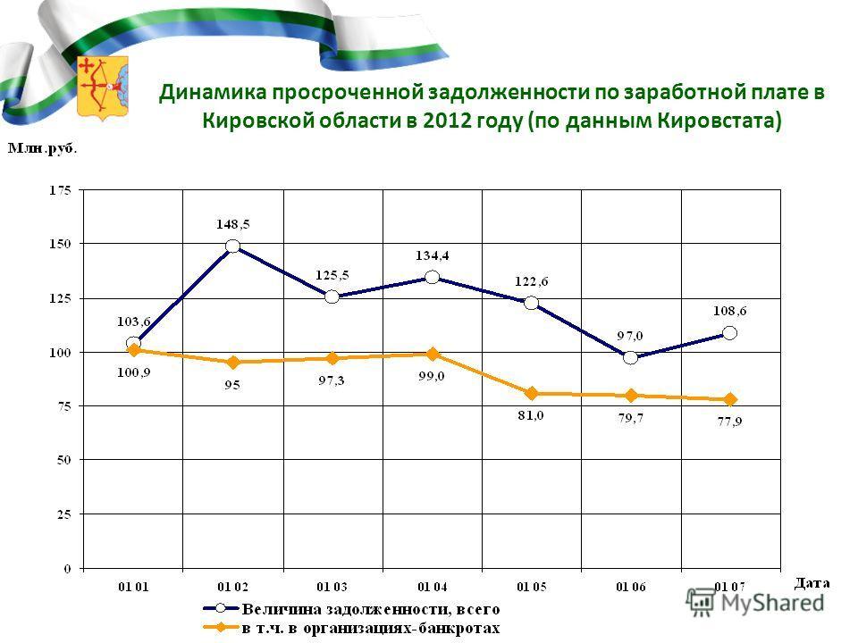 3 Динамика просроченной задолженности по заработной плате в Кировской области в 2012 году (по данным Кировстата)