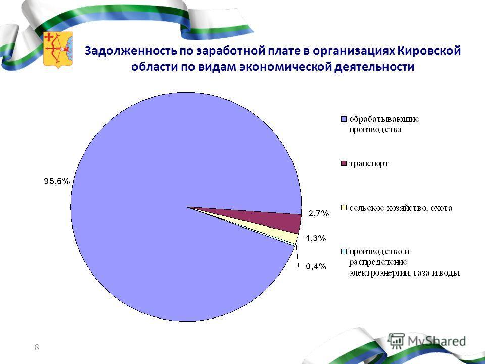 8 Задолженность по заработной плате в организациях Кировской области по видам экономической деятельности
