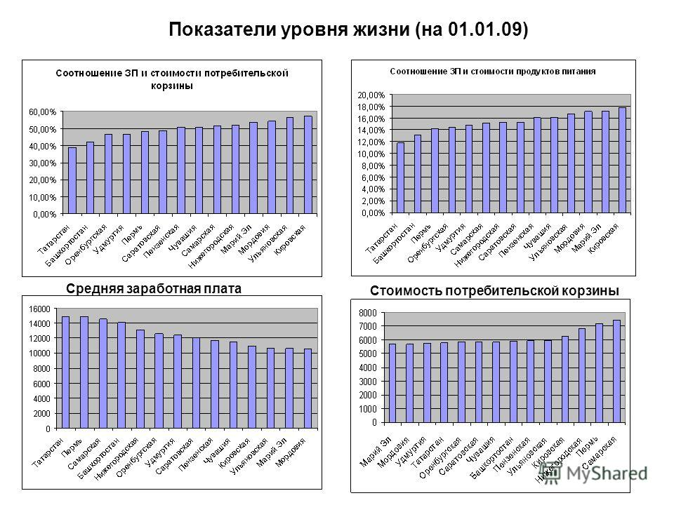 Средняя заработная плата Стоимость потребительской корзины Показатели уровня жизни (на 01.01.09)