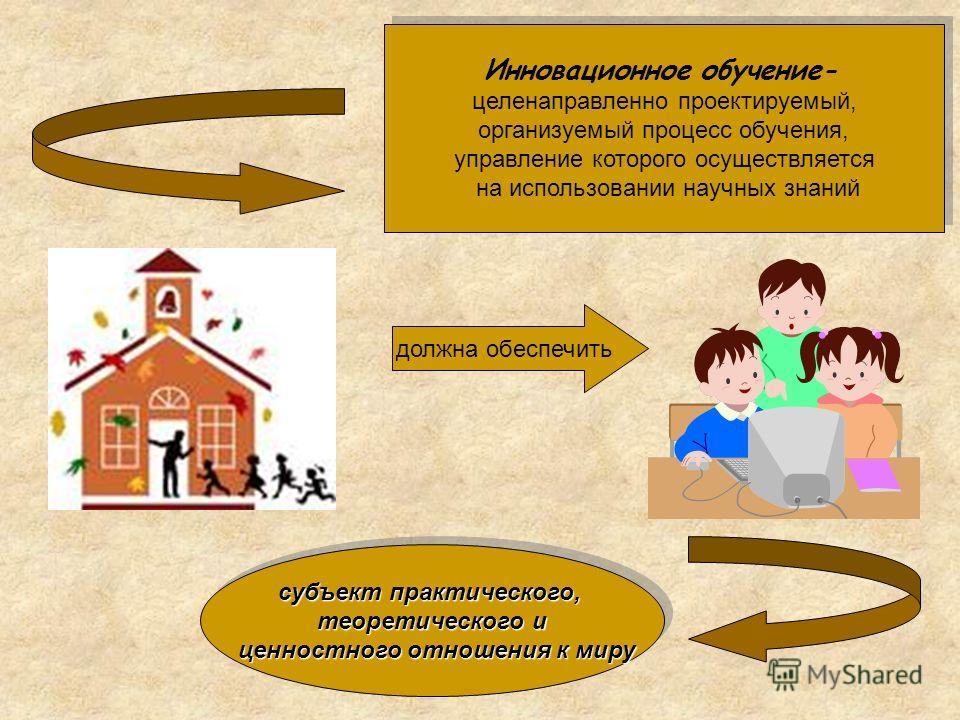 Инновационное обучение- целенаправленно проектируемый, организуемый процесс обучения, управление которого осуществляется на использовании научных знаний Инновационное обучение- целенаправленно проектируемый, организуемый процесс обучения, управление