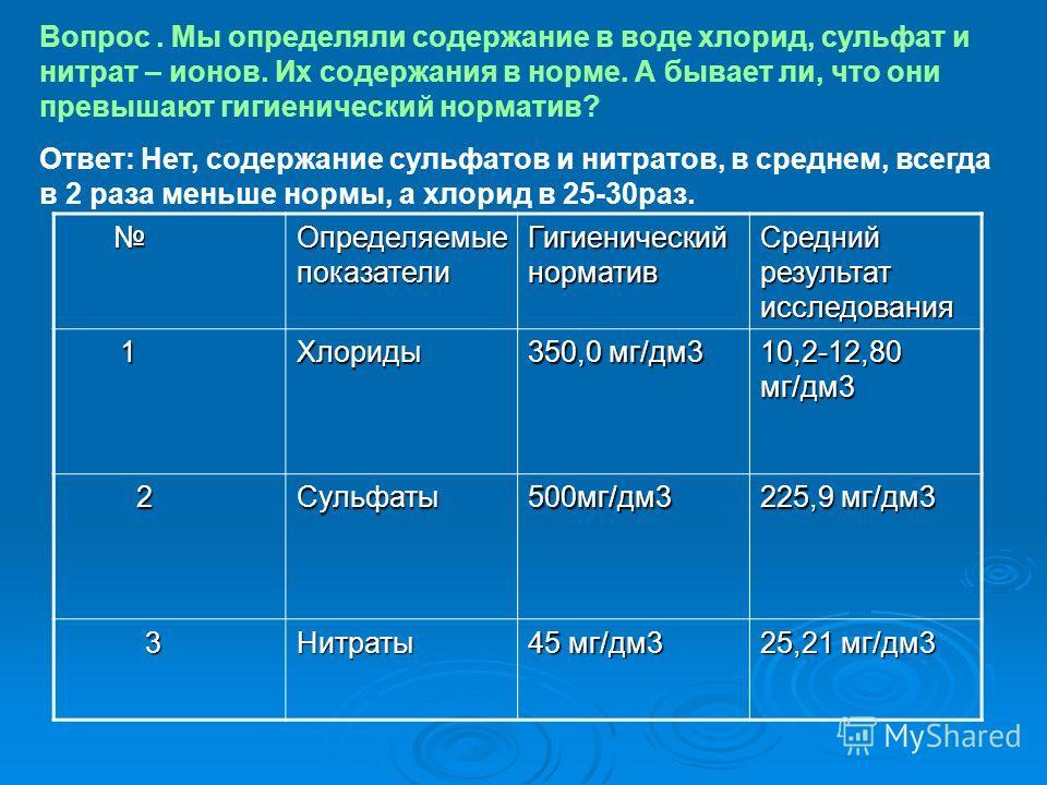 Определяемые показатели Гигиенический норматив Средний результат исследования 1Хлориды 350,0 мг/дм3 10,2-12,80 мг/дм3 2Сульфаты500мг/дм3 225,9 мг/дм3 3Нитраты 45 мг/дм3 25,21 мг/дм3 Вопрос. Мы определяли содержание в воде хлорид, сульфат и нитрат – и