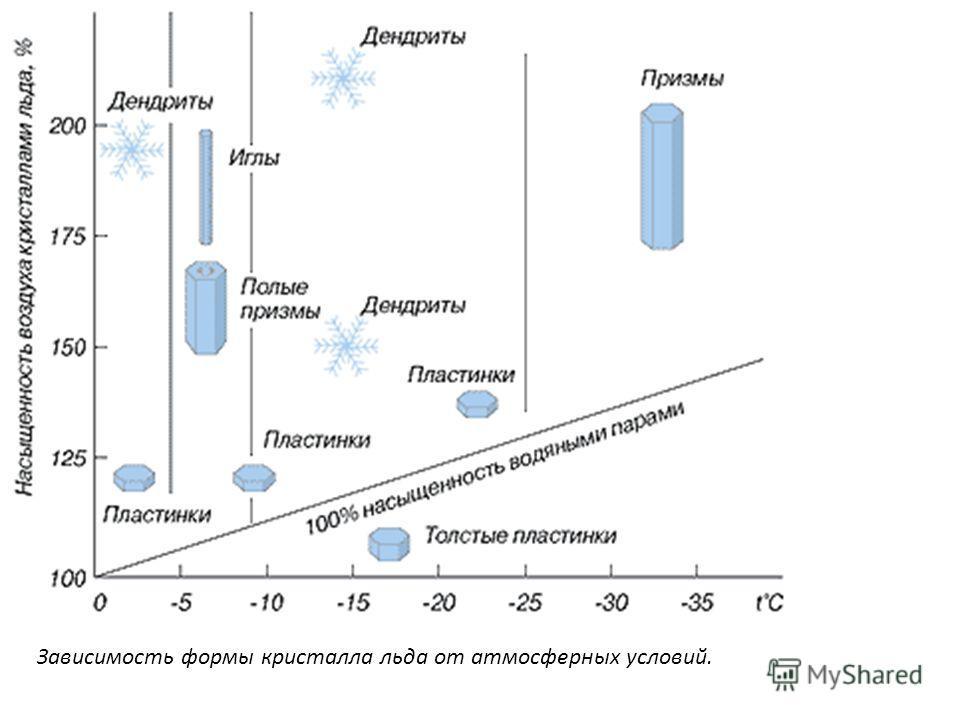 Зависимость формы кристалла льда от атмосферных условий.