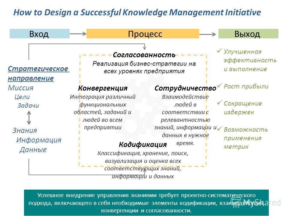 ВходПроцессВыход Знания Информация Данные Стратегическое направление Миссия Цели Задачи Согласованность Реализация бизнес-стратегии на всех уровнях предприятия How to Design a Successful Knowledge Management Initiative Конвергенция Интеграция различн