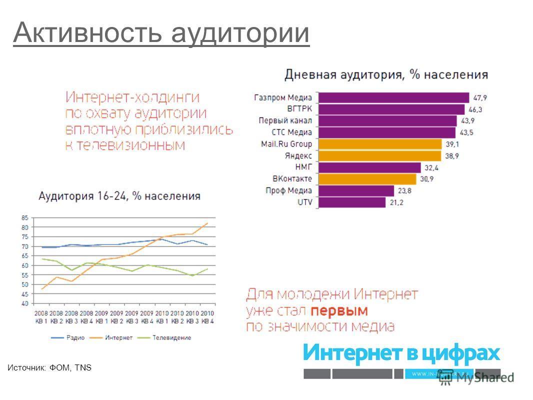 Активность аудитории Источник: ФОМ, TNS