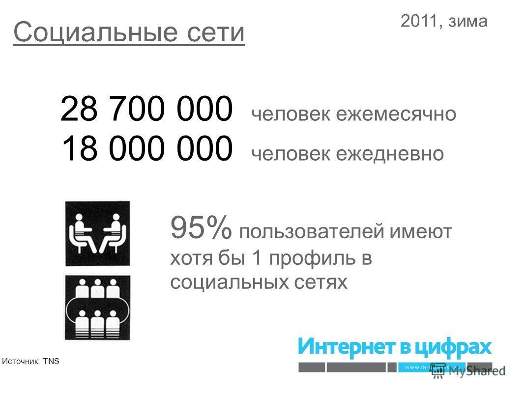 Социальные сети 28 700 000 человек ежемесячно 18 000 000 человек ежедневно 95% пользователей имеют хотя бы 1 профиль в социальных сетях 2011, зима Источник: TNS