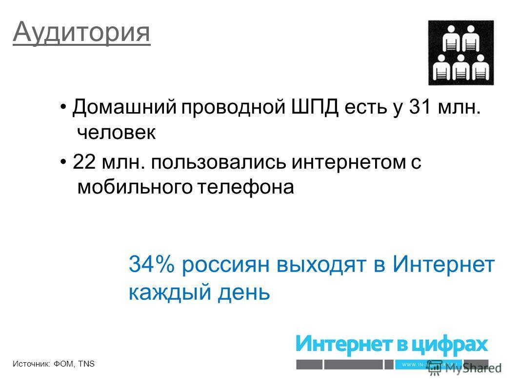 Аудитория Домашний проводной ШПД есть у 31 млн. человек 22 млн. пользовались интернетом с мобильного телефона Источник: ФОМ, TNS 34% россиян выходят в Интернет каждый день