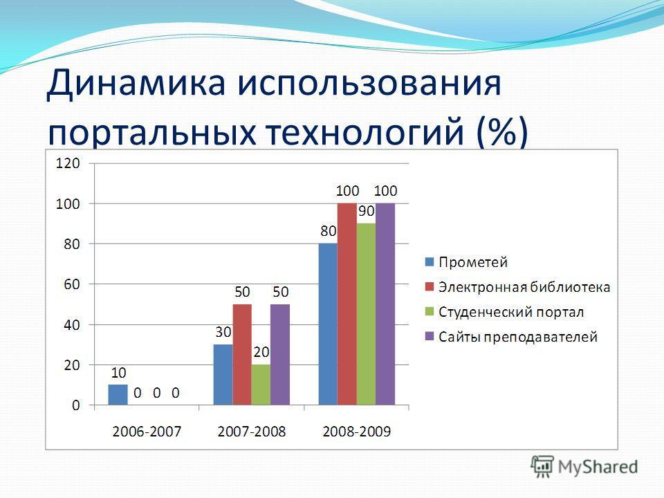 Динамика использования портальных технологий (%)