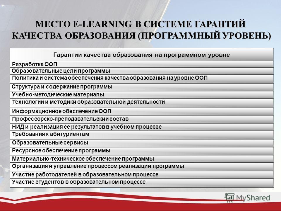 МЕСТО E-LEARNING В СИСТЕМЕ ГАРАНТИЙ КАЧЕСТВА ОБРАЗОВАНИЯ (ПРОГРАММНЫЙ УРОВЕНЬ) КАЧЕСТВА ОБРАЗОВАНИЯ (ПРОГРАММНЫЙ УРОВЕНЬ) Гарантии качества образования на программном уровне Разработка ООП Образовательные цели программы Политика и система обеспечения