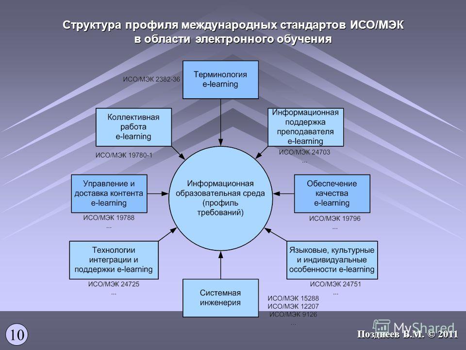 Структура профиля международных стандартов ИСО/МЭК в области электронного обучения 10 Позднеев Б.М. © 2011