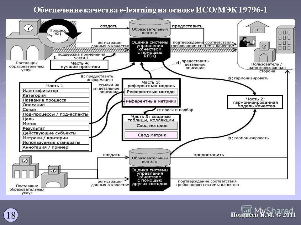 Обеспечение качества e-learning на основе ИСО/МЭК 19796-1 18 Позднеев Б.М. © 2011