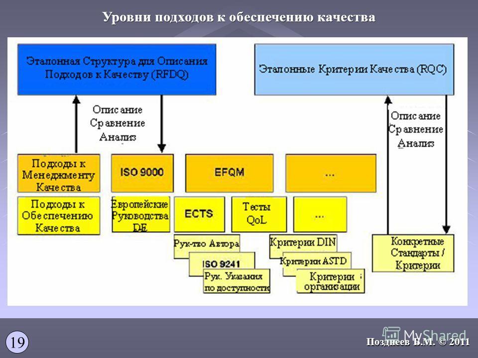 Уровни подходов к обеспечению качества 19 Позднеев Б.М. © 2011
