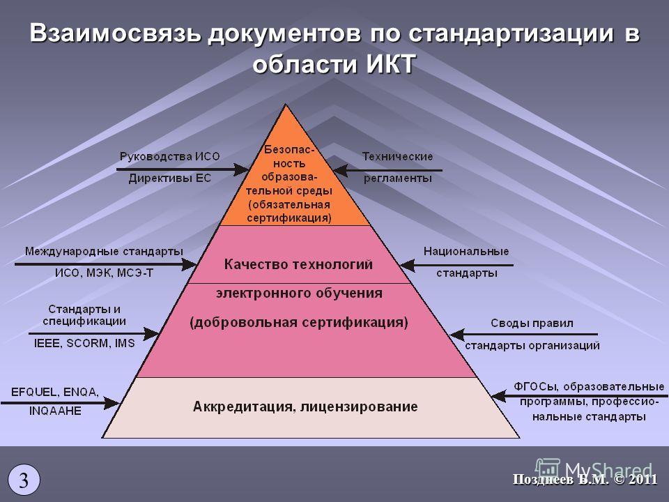Взаимосвязь документов по стандартизации в области ИКТ 3 Позднеев Б.М. © 2011