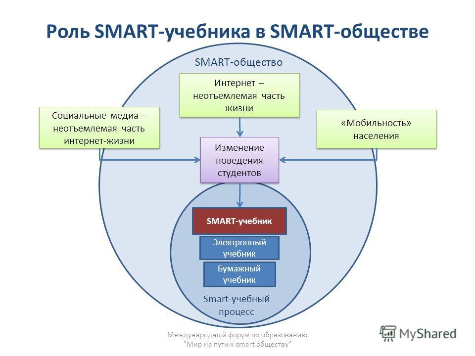 Роль SMART-учебника в SMART-обществе Международный форум по образованию