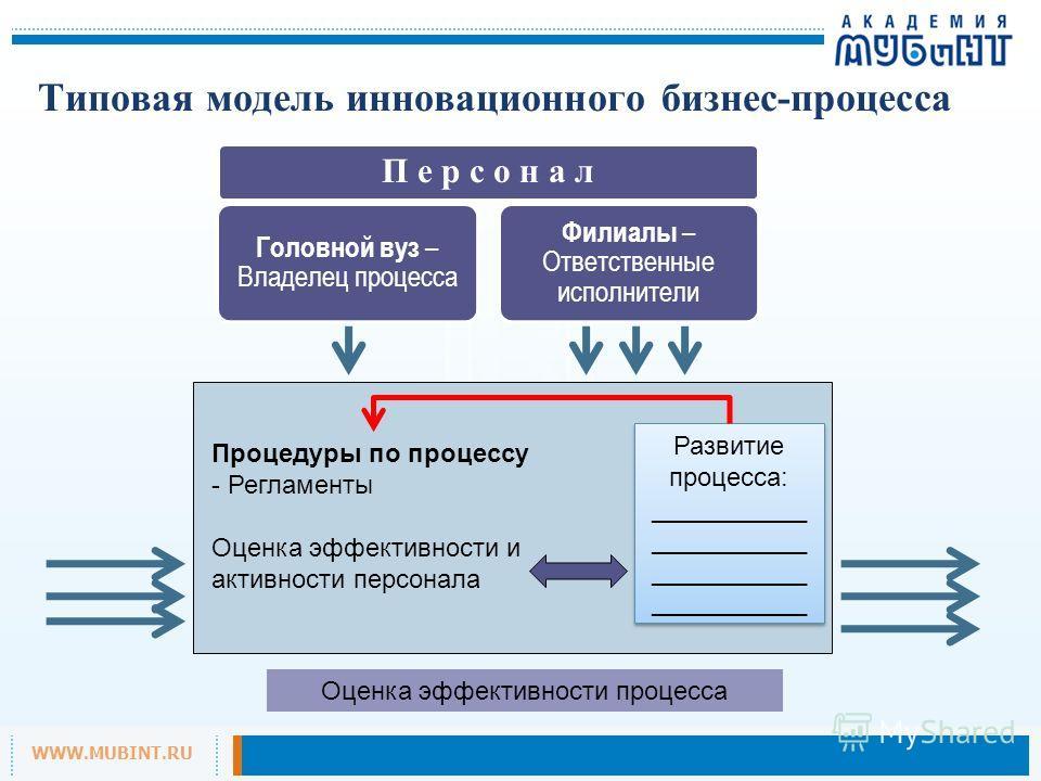 WWW.MUBINT.RU Типовая модель инновационного бизнес-процесса Процедуры по процессу - Регламенты Оценка эффективности и активности персонала Развитие процесса: ___________ Развитие процесса: ___________ П е р с о н а л Головной вуз – Владелец процесса