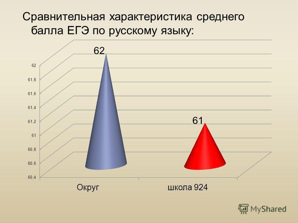 Сравнительная характеристика среднего балла ЕГЭ по русскому языку: