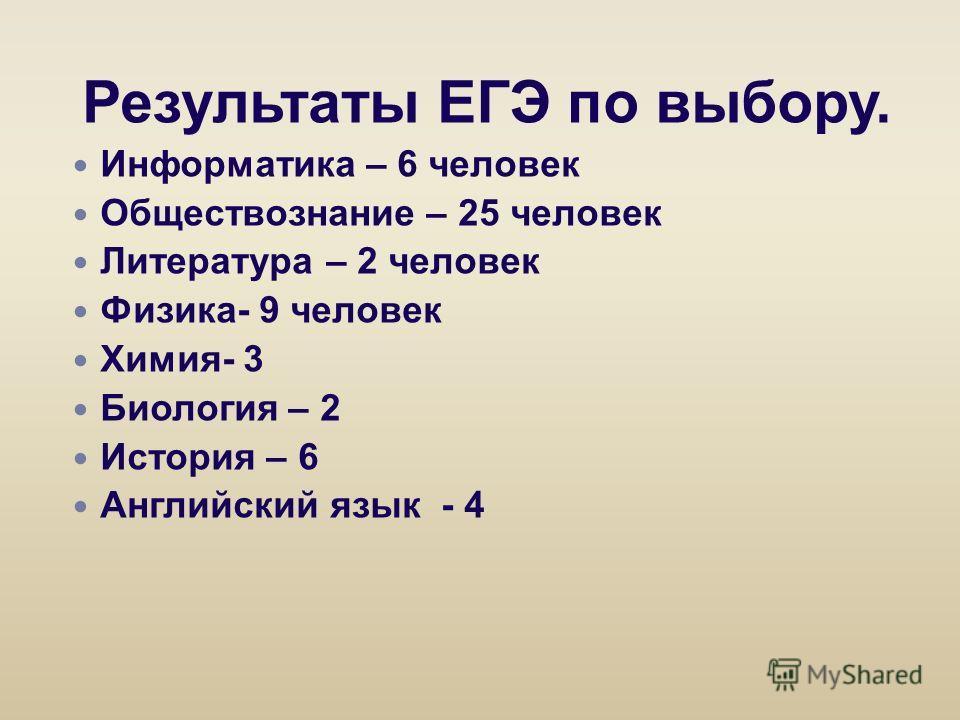 Результаты ЕГЭ по выбору. Информатика – 6 человек Обществознание – 25 человек Литература – 2 человек Физика- 9 человек Химия- 3 Биология – 2 История – 6 Английский язык - 4