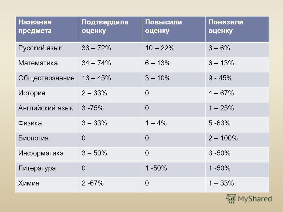 Название предмета Подтвердили оценку Повысили оценку Понизили оценку Русский язык33 – 72%10 – 22%3 – 6% Математика34 – 74%6 – 13% Обществознание13 – 45%3 – 10%9 - 45% История2 – 33%04 – 67% Английский язык3 -75%01 – 25% Физика3 – 33%1 – 4%5 -63% Биол