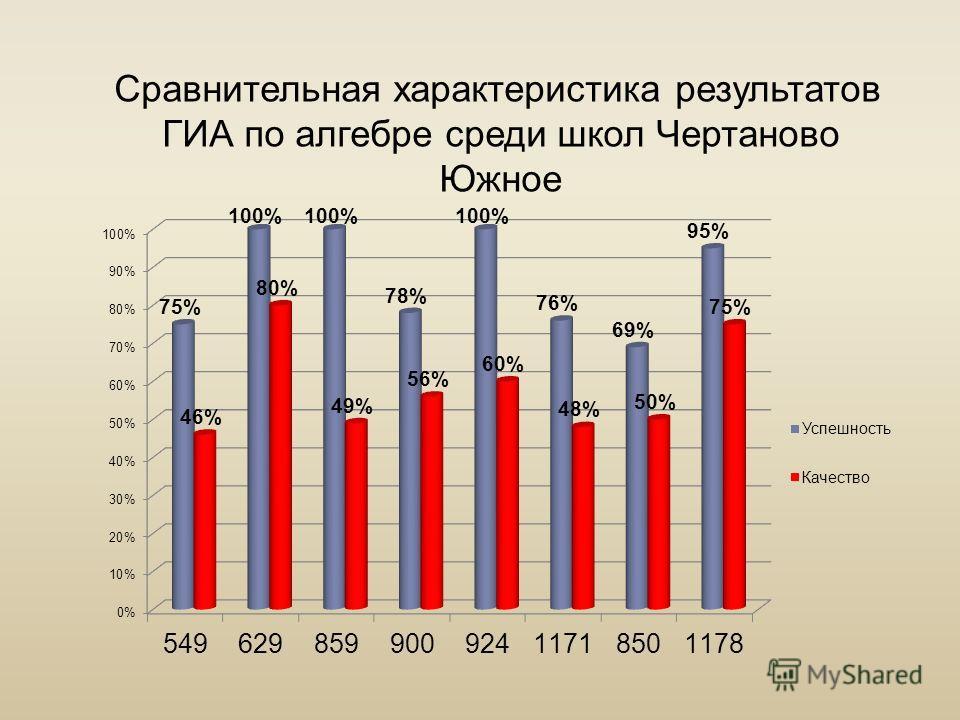 Сравнительная характеристика результатов ГИА по алгебре среди школ Чертаново Южное