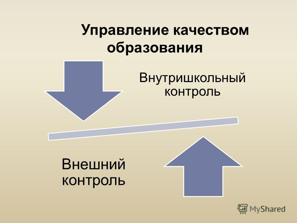 Управление качеством образования Внутришкольный контроль Внешний контроль