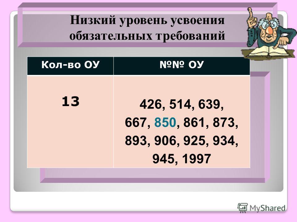 Кол-во ОУ ОУ 13 426, 514, 639, 667, 850, 861, 873, 893, 906, 925, 934, 945, 1997 Низкий уровень усвоения обязательных требований