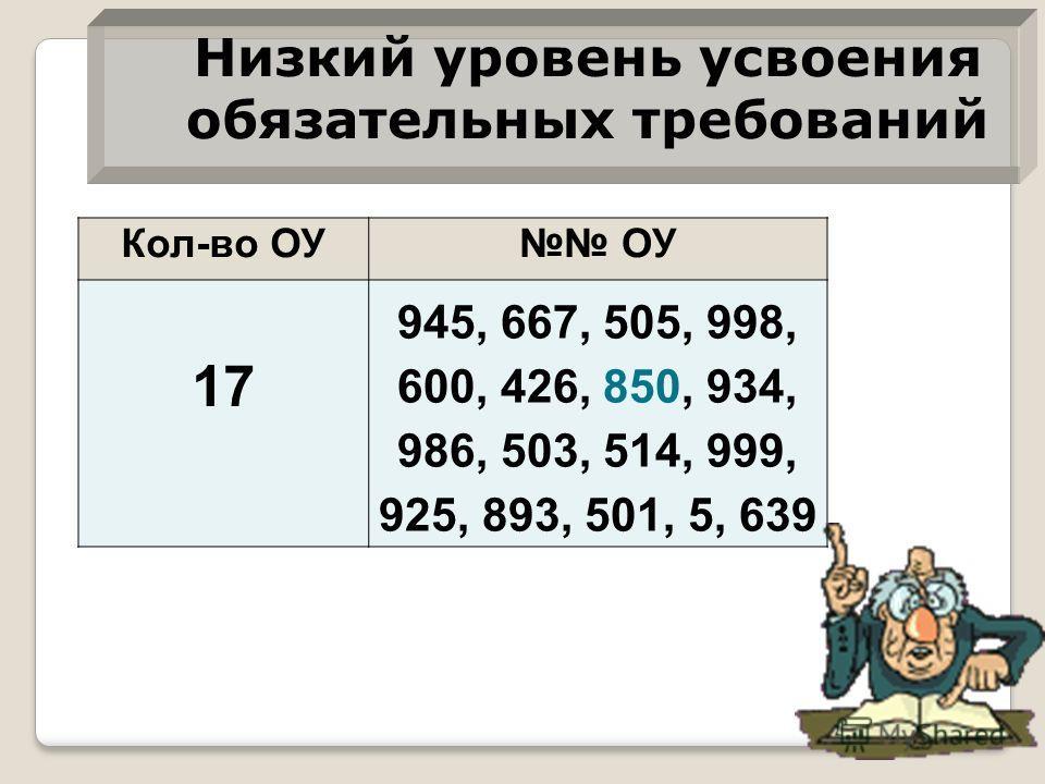 Кол-во ОУ ОУ 17 945, 667, 505, 998, 600, 426, 850, 934, 986, 503, 514, 999, 925, 893, 501, 5, 639 Низкий уровень усвоения обязательных требований