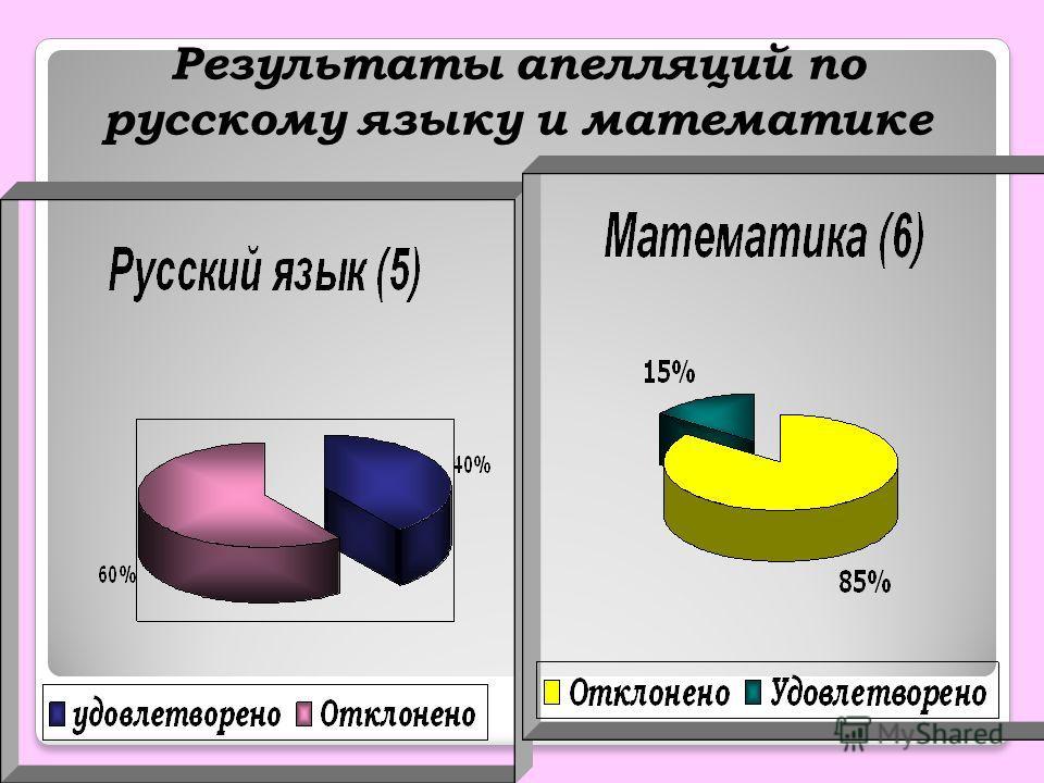 Результаты апелляций по русскому языку и математике