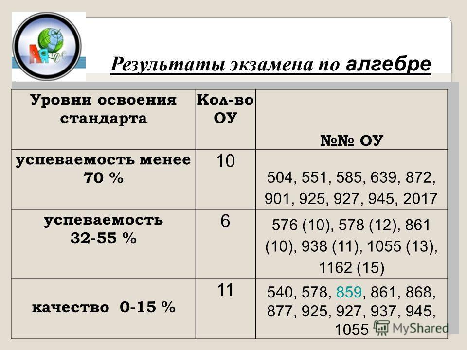 Уровни освоения стандарта Кол-во ОУ ОУ успеваемость менее 70 % 10 504, 551, 585, 639, 872, 901, 925, 927, 945, 2017 успеваемость 32-55 % 6 576 (10), 578 (12), 861 (10), 938 (11), 1055 (13), 1162 (15) качество 0-15 % 11 540, 578, 859, 861, 868, 877, 9