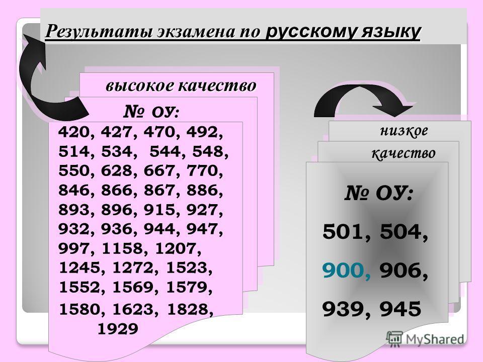 высокое качество ОУ: 420, 427, 470, 492, 514, 534, 544, 548, 550, 628, 667, 770, 846, 866, 867, 886, 893, 896, 915, 927, 932, 936, 944, 947, 997, 1158, 1207, 1245, 1272, 1523, 1552, 1569, 1579, 1580, 1623, 1828, 1929 ОУ: 501, 504, 900, 906, 939, 945