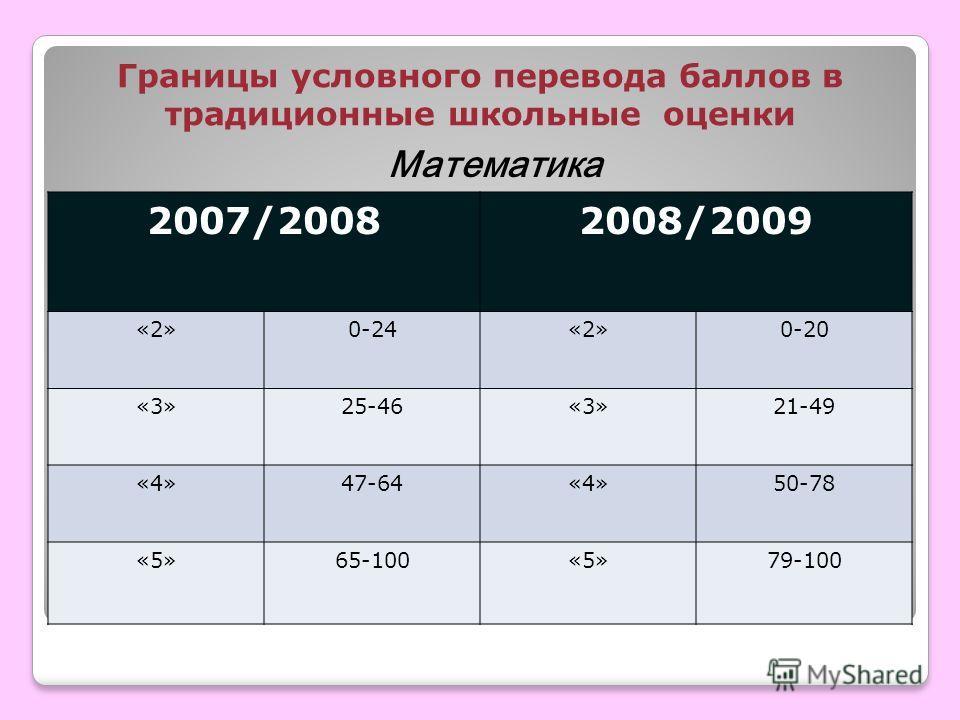 Границы условного перевода баллов в традиционные школьные оценки 2007/20082008/2009 «2»0-24«2»0-20 «3»25-46«3»21-49 «4»47-64«4»50-78 «5»65-100«5»79-100 Математика